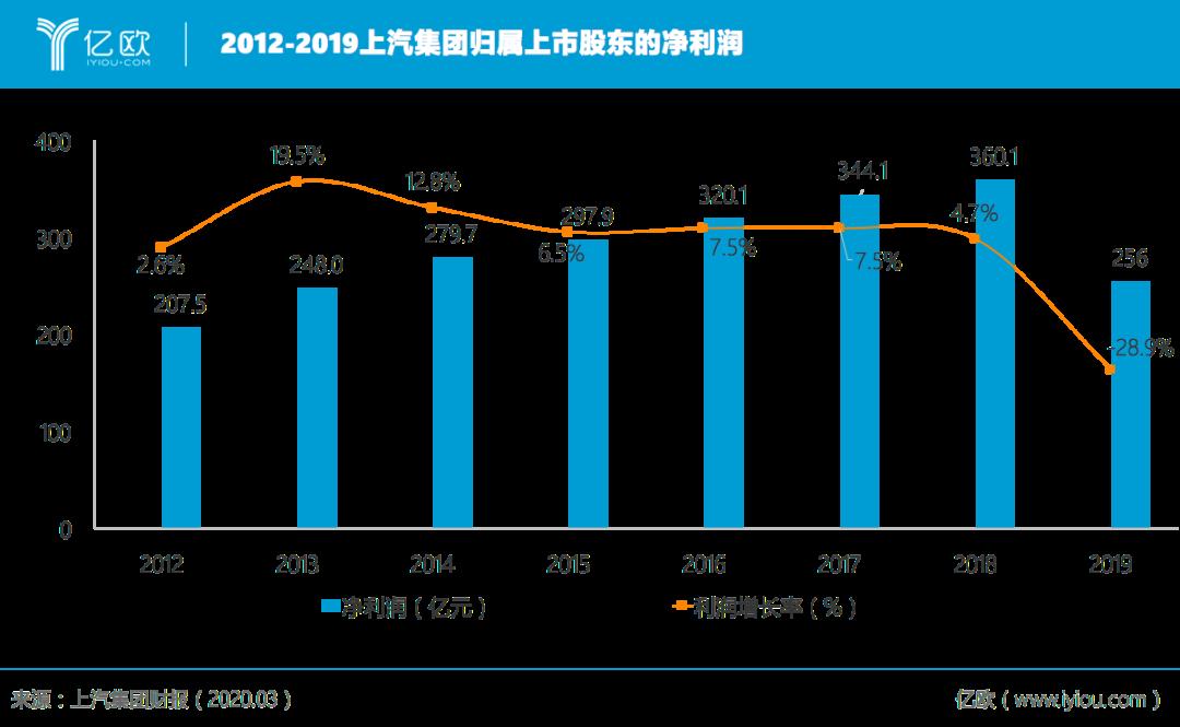 2012-2019上汽集团归属上市股东的净利润