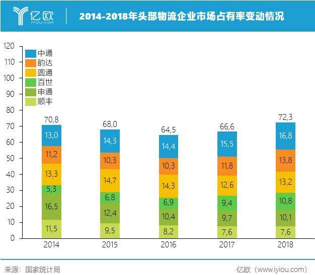 2014-2018岁首部物流企业市场占领率转折情况
