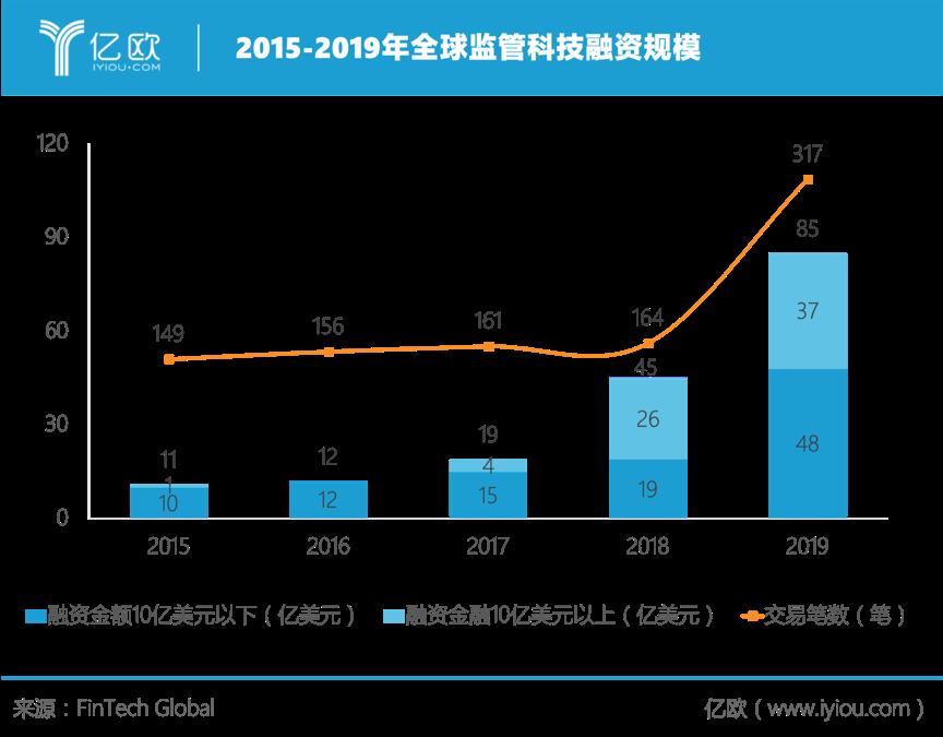 2015-2019全球监管科技融资规模