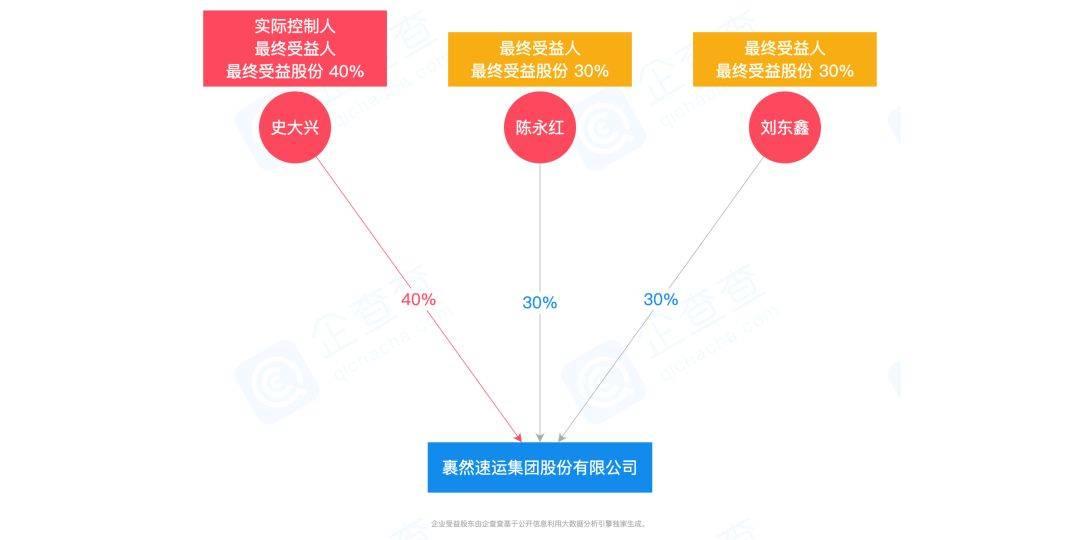 """现今""""裹然速运集团股份有限公司""""股权组织"""