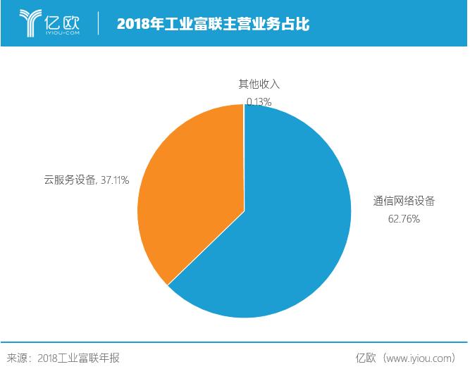 2018工业富联主生意业务务占比