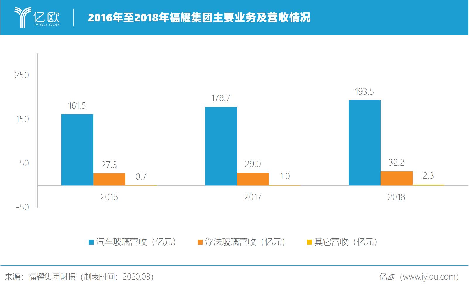 2016至2018年福耀集团主要业务及营收情况
