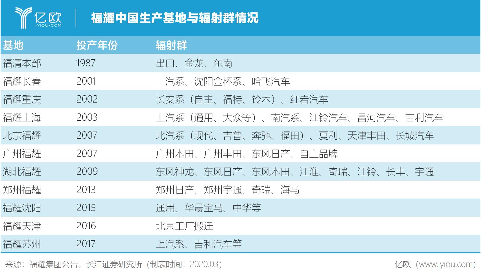 福耀中国生产基地与辐射群情况