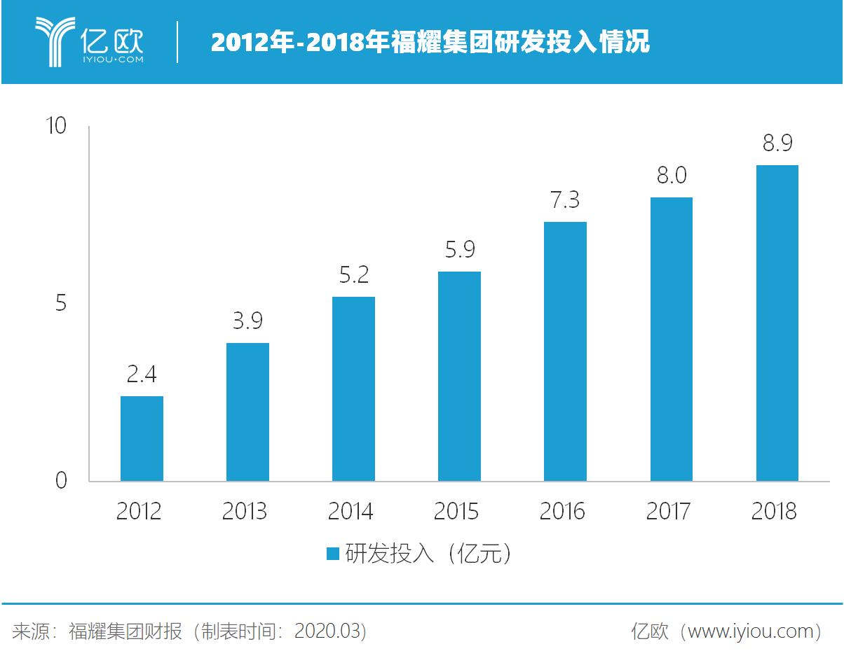 2012年至2018年福耀集团研发投入情况