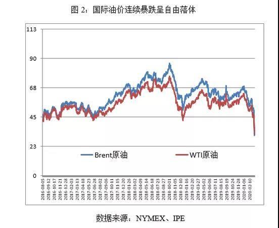 国际油价走势图