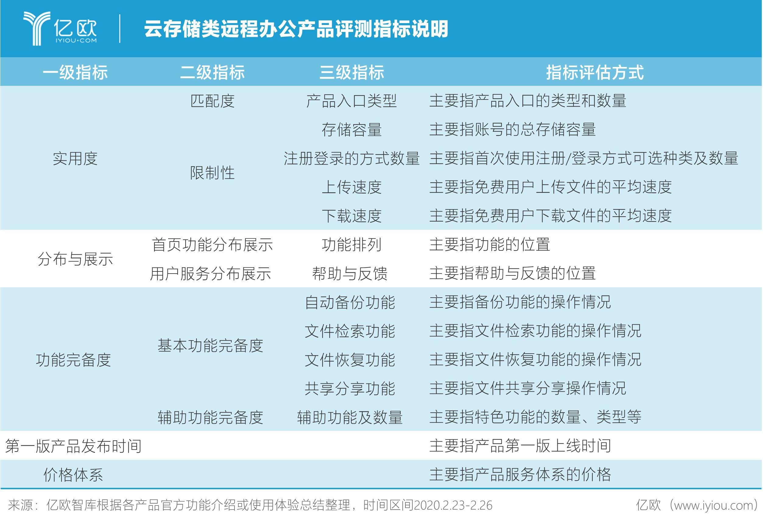 云存储类远程办公产品评测指标说明.jpg