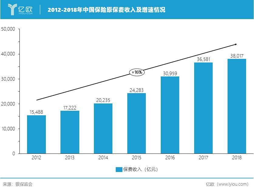 2012-2018年中国保险原保费收入及增速情况