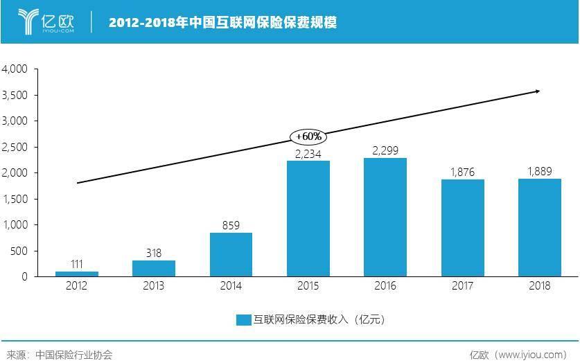 2012-2018年中国互联网保险保费规模