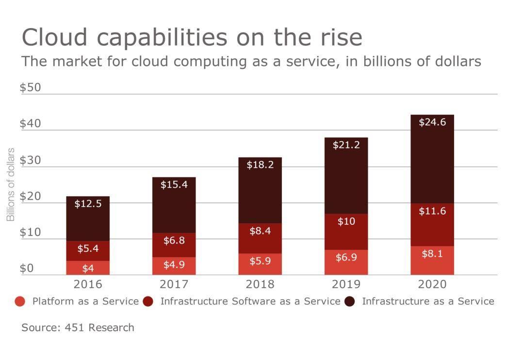 2020年云部署的IT基础设施支出将超过401亿美元.jpg