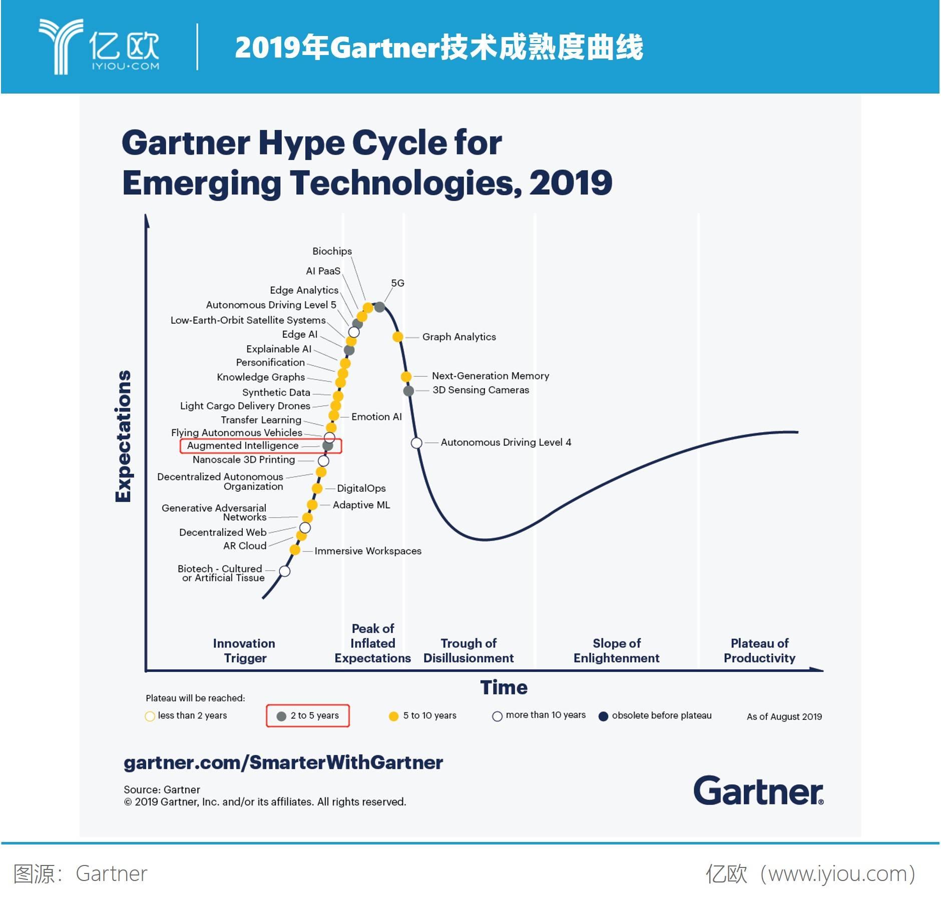2019年Gartner技术成熟度曲线