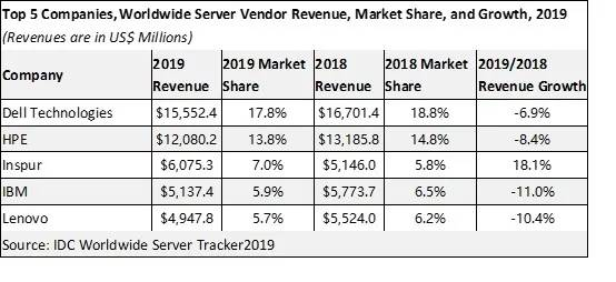 2019年全球服务器市场