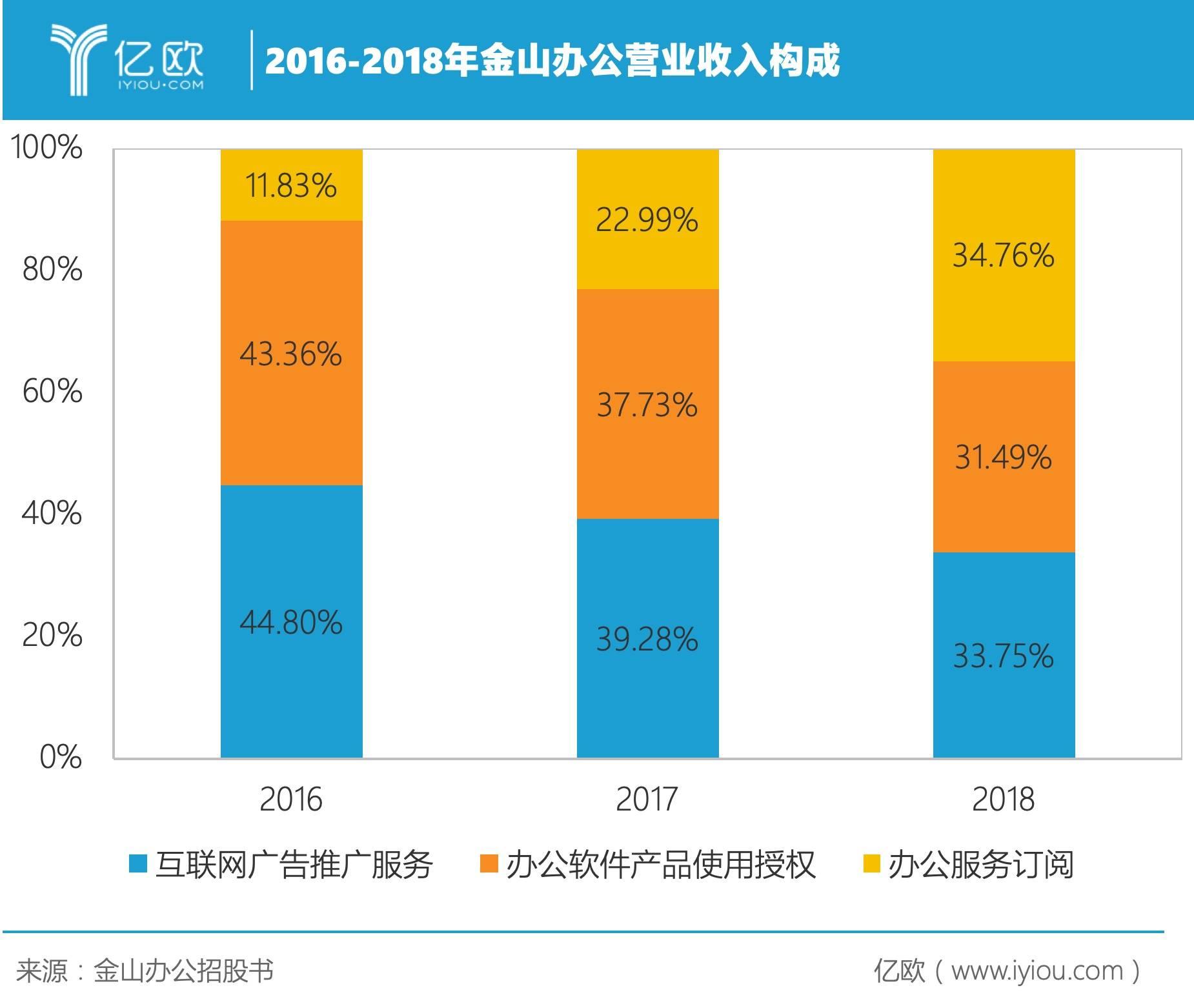2016-2018年金山办公营业收入构成.jpeg