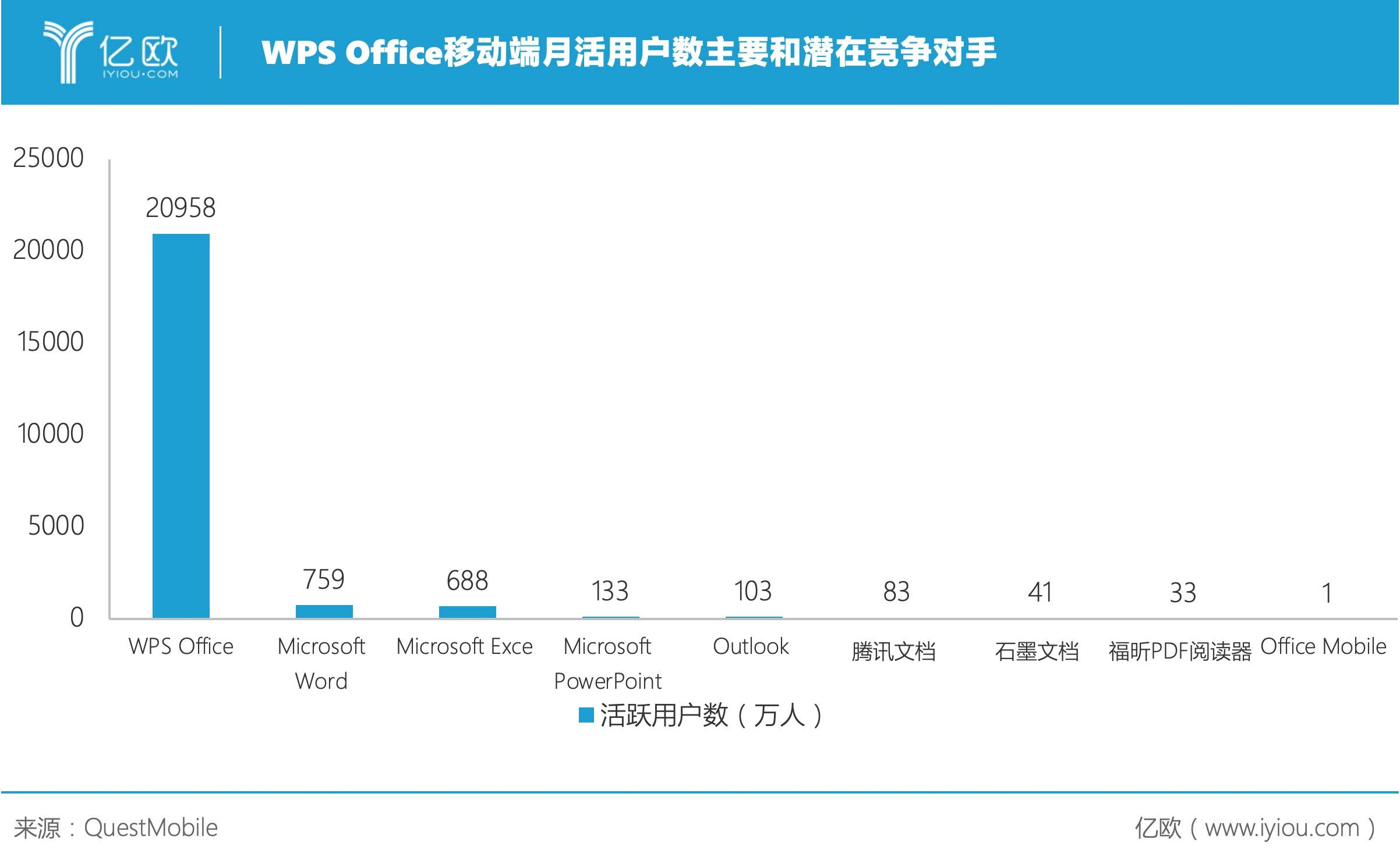 WPS Office移动端月活用户数主要和潜在竞争对手.jpeg