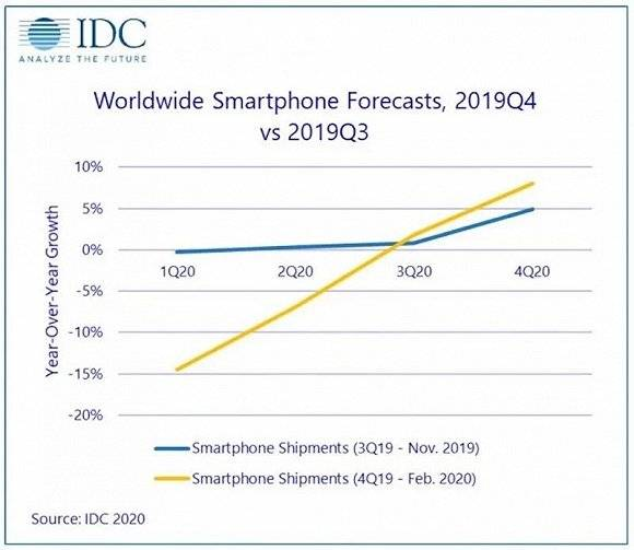 全球智能手机出货量