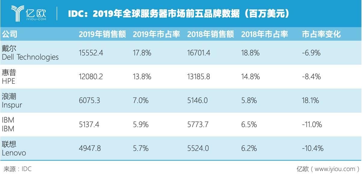 IDC:2019年全球服务器市场前五品牌数据(百万美元)