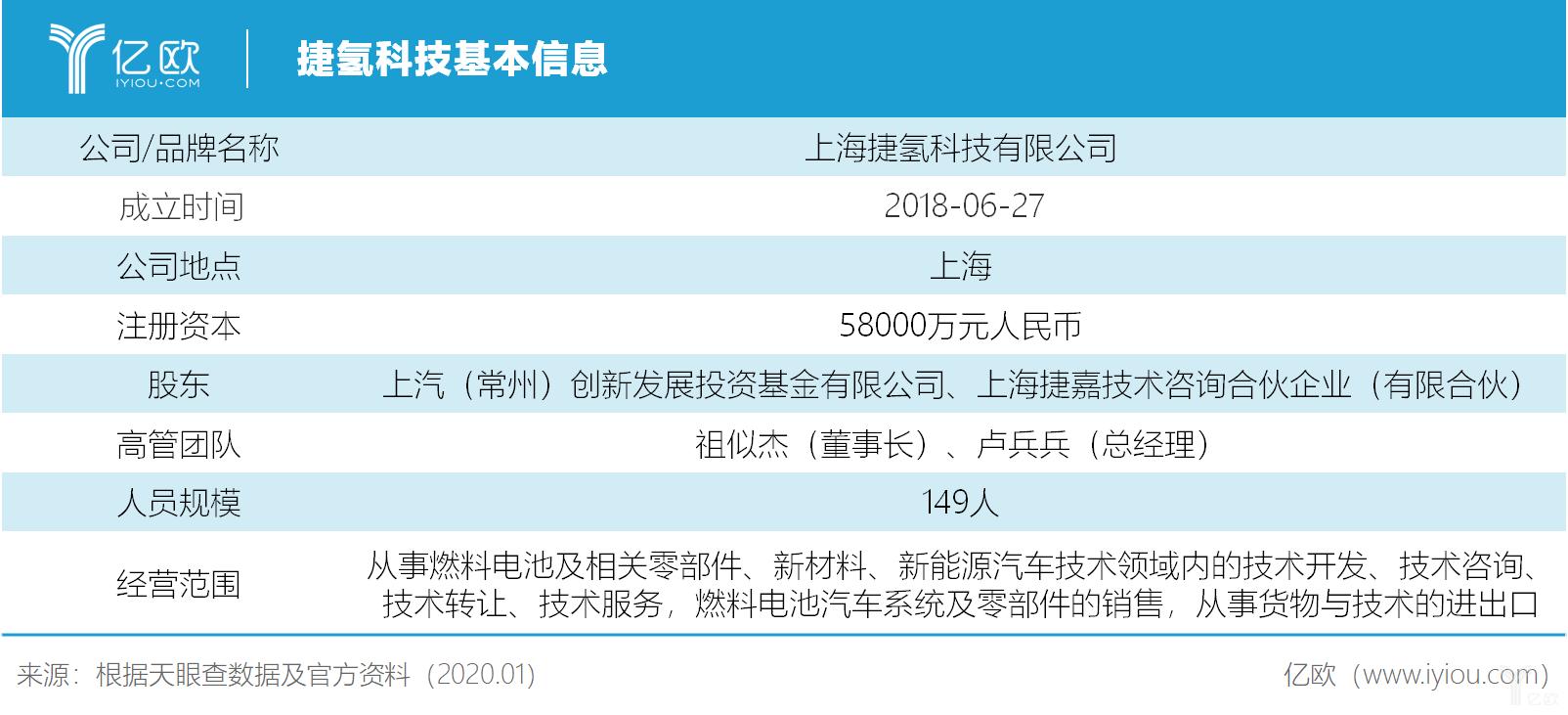 捷氢科技基本信息.png.png