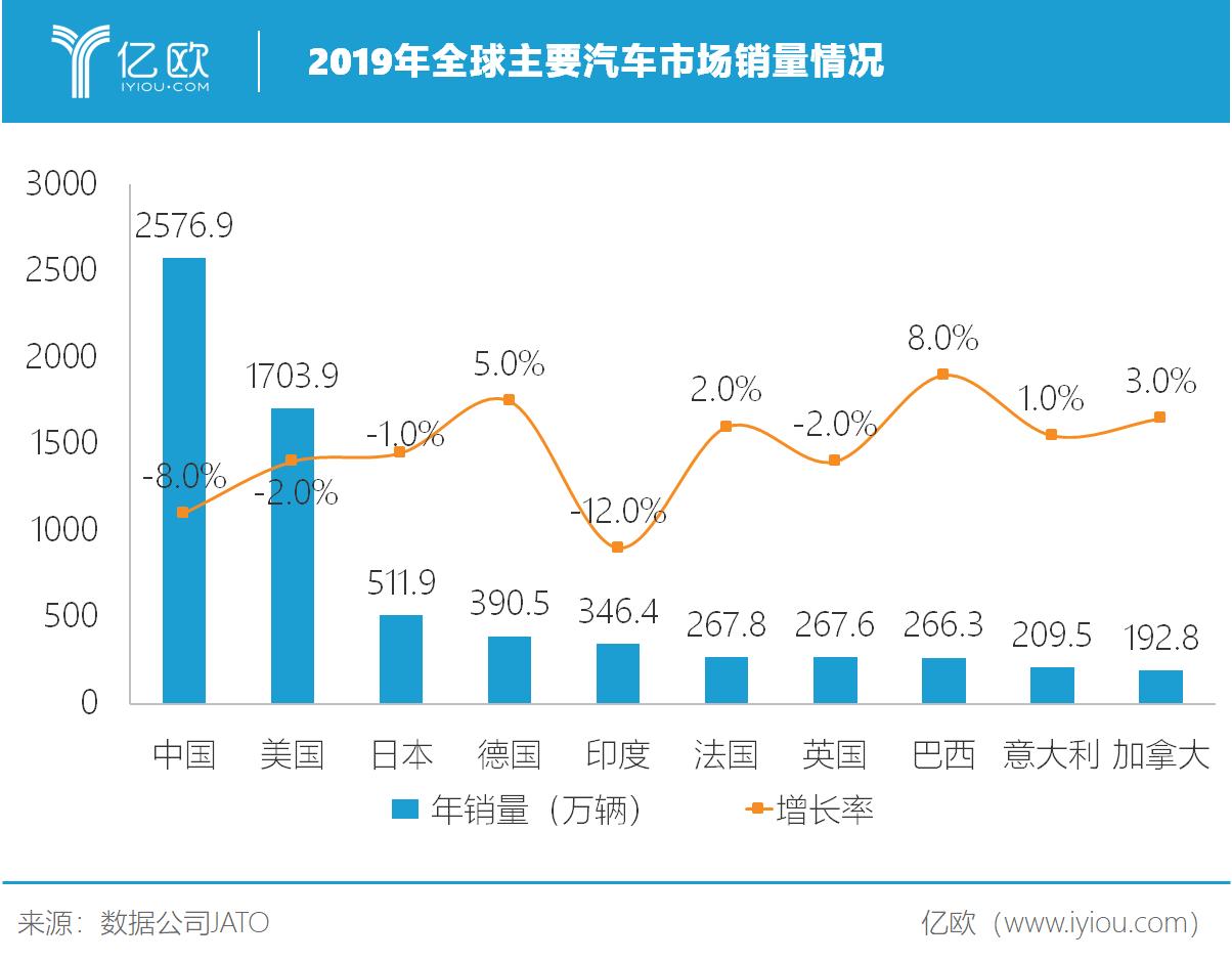 2019年全球主要汽车市场销量情况