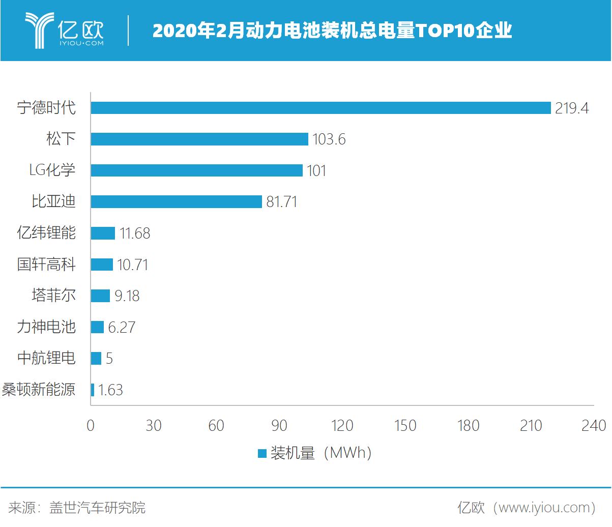 2020年2月动力电池装机总电量TOP10企业