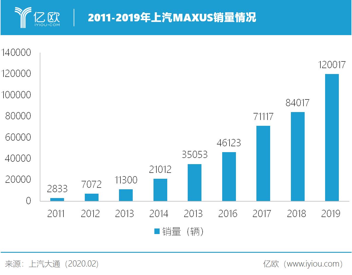 2011-2019年上汽MAXUS销量情况