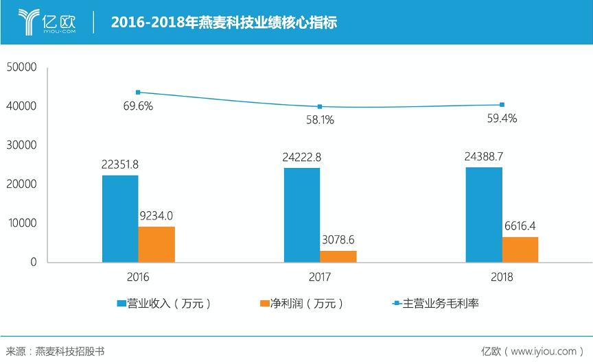 15845177493686.png2016-2018年燕麦科技业绩核心指标