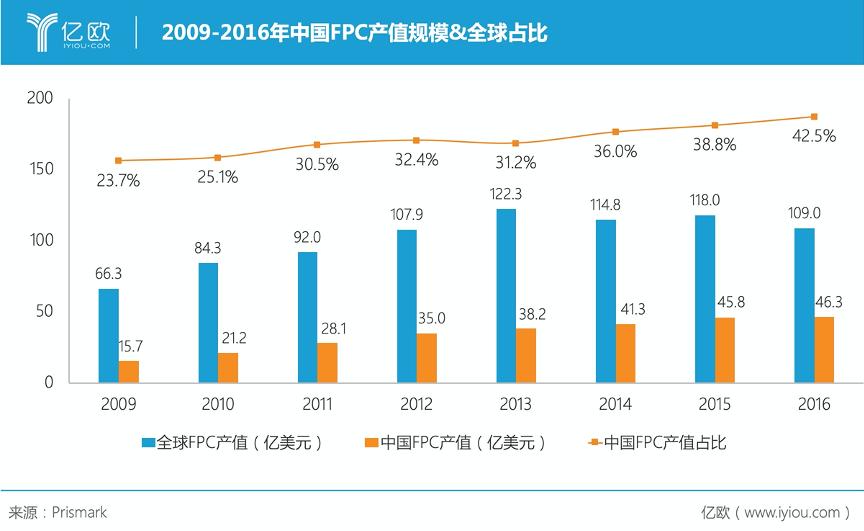 2009-2016年中国FPC产值规模&全球占比