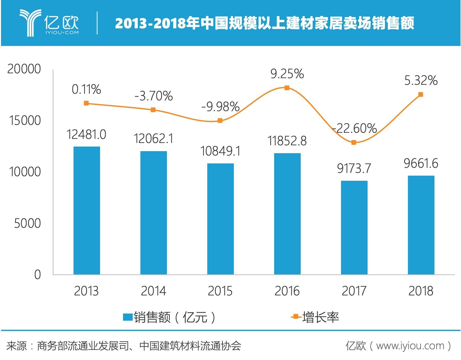 2013-2018中国规模以上建材家居卖场销售额