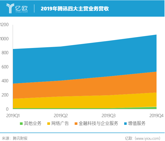 2019年腾讯四大主营业务营收