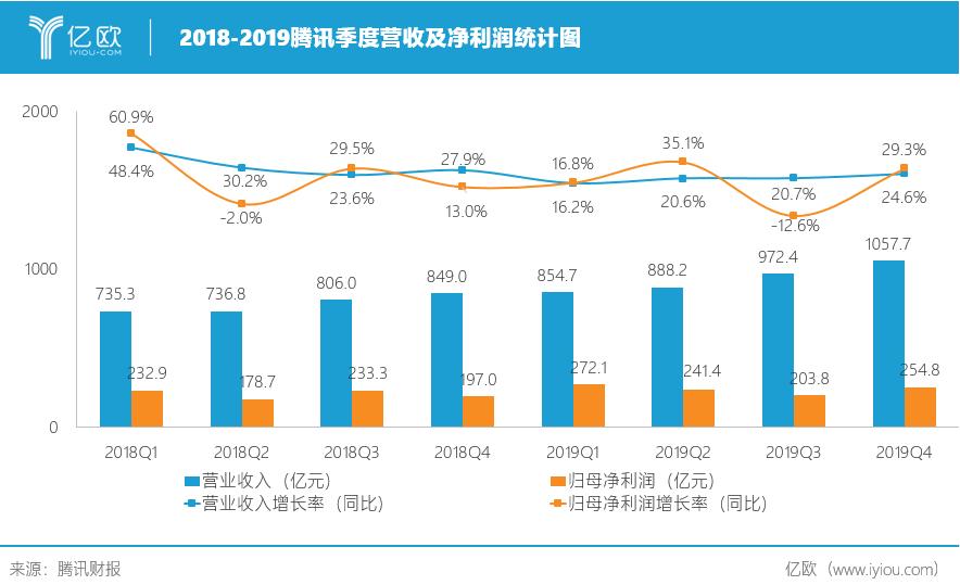 2018-2019腾讯季度营收及净利润统计图