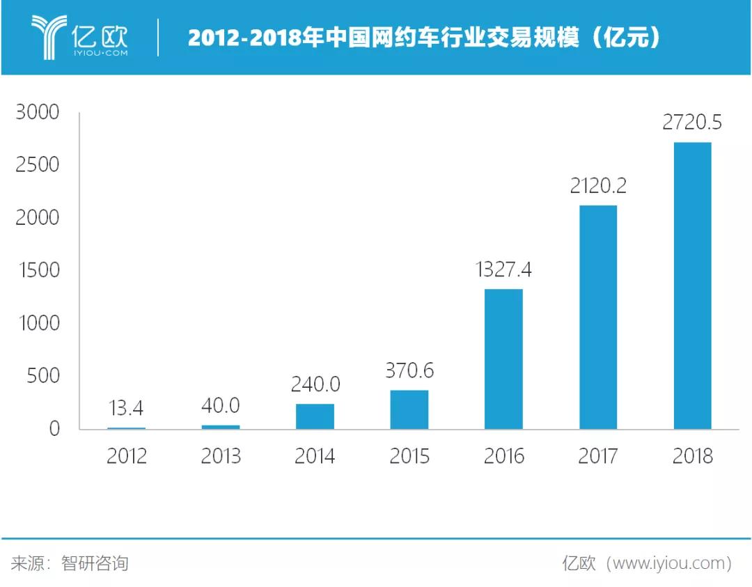 2012-2018年中国网约车行业交易规模