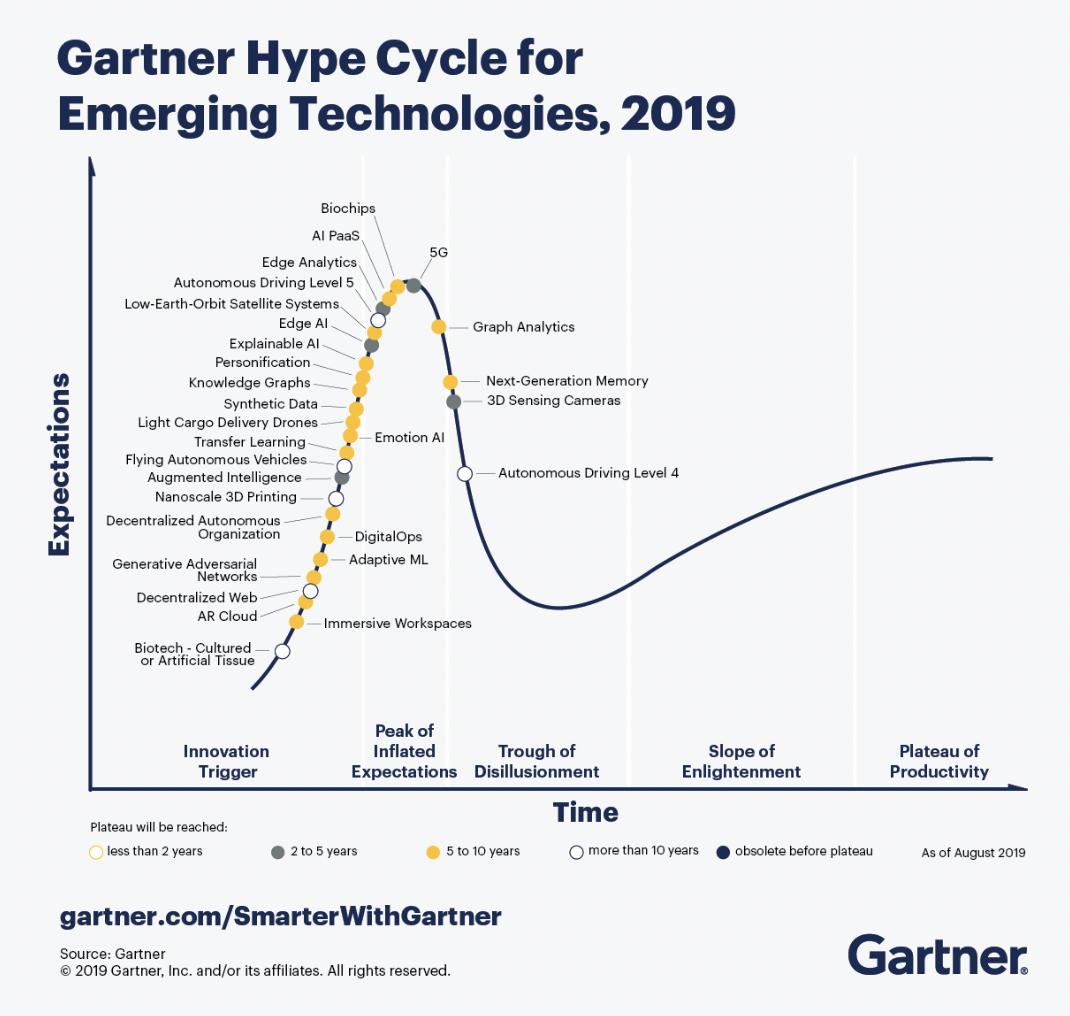2019 Gartner曲线