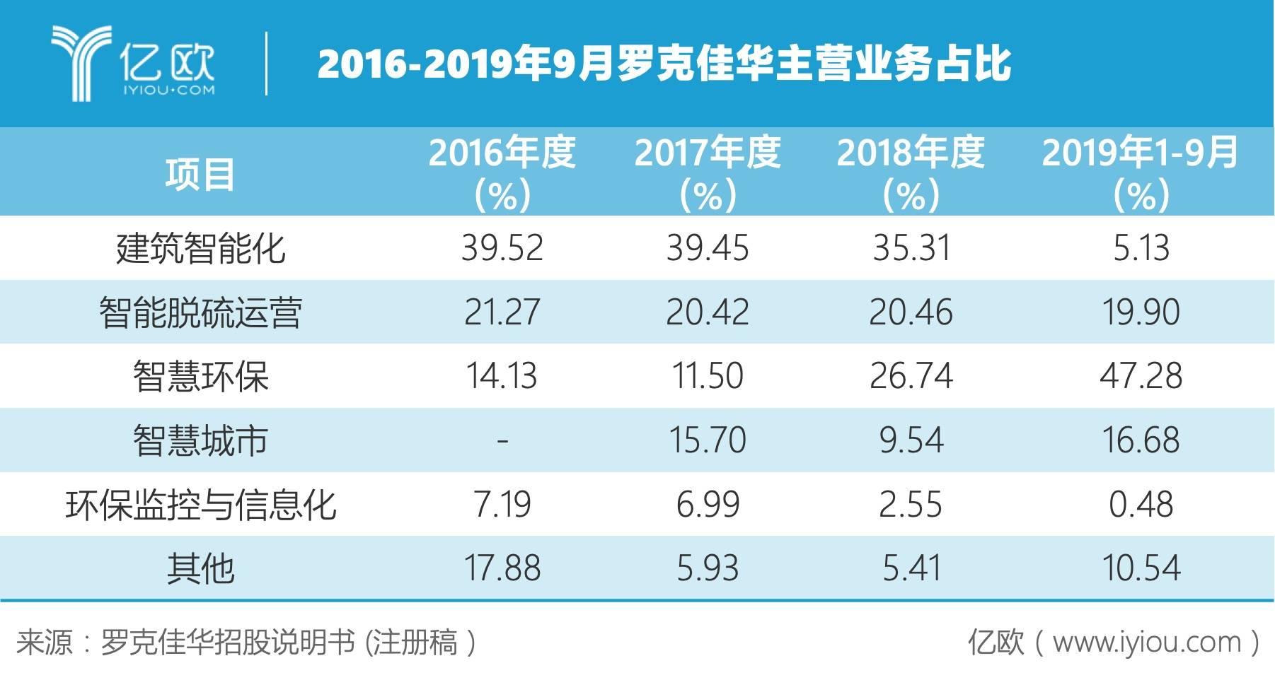 2016-2019年9月罗克佳华主营业务占比.jpeg