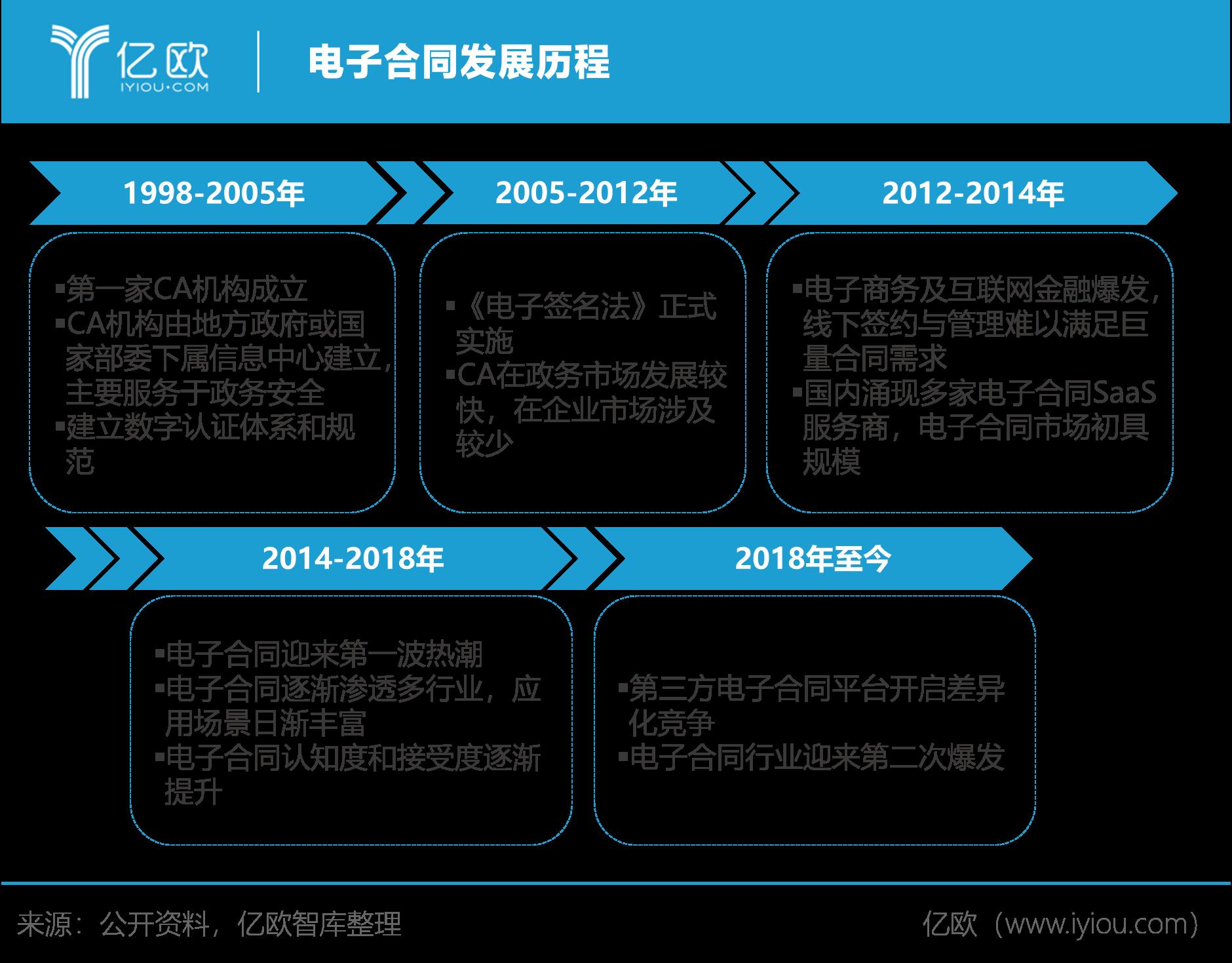 亿欧智库:电子合同发展历程