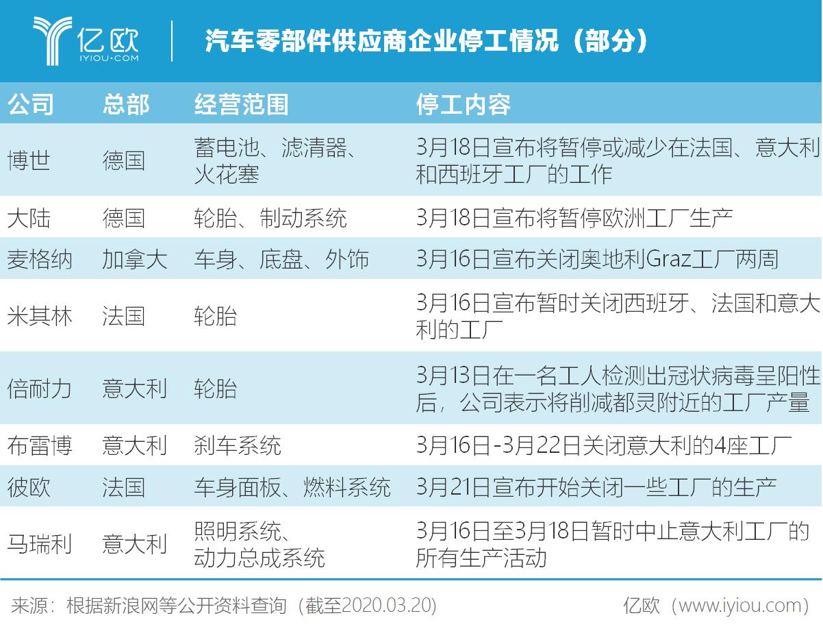 汽车零部件供应商企业停工情况(部分)