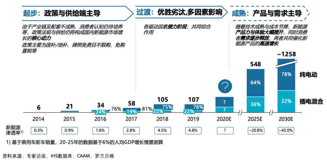 中国乘用车PHEV/BEV规模(万台)