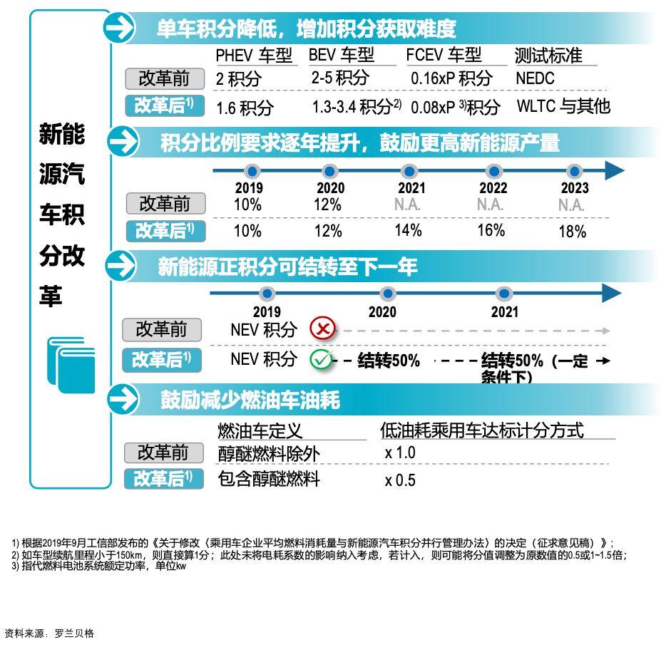新旧双积分政策变化对比