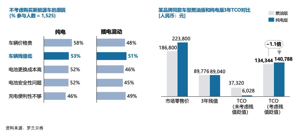 消费者购买新能源汽车主要顾虑及新能源TCO对比