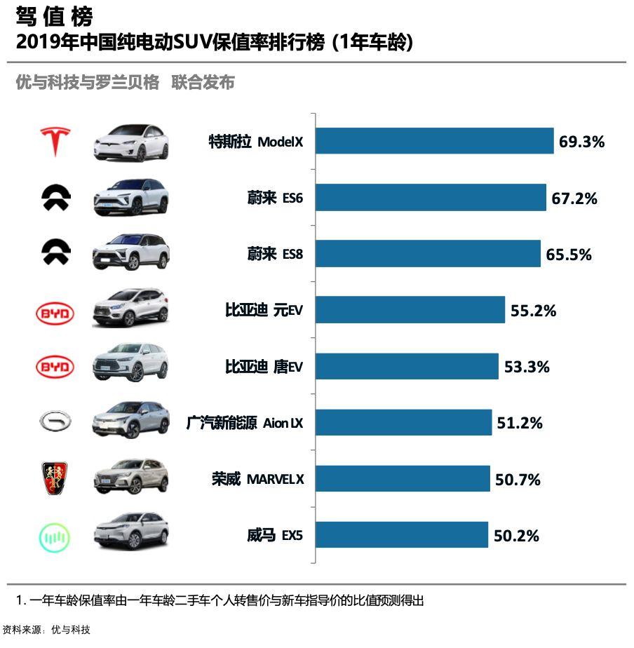 2019年纯电动SUV保值率排行