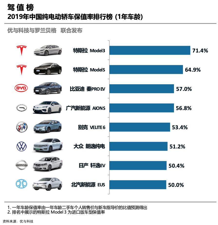 2019年纯电动轿车保值率排行