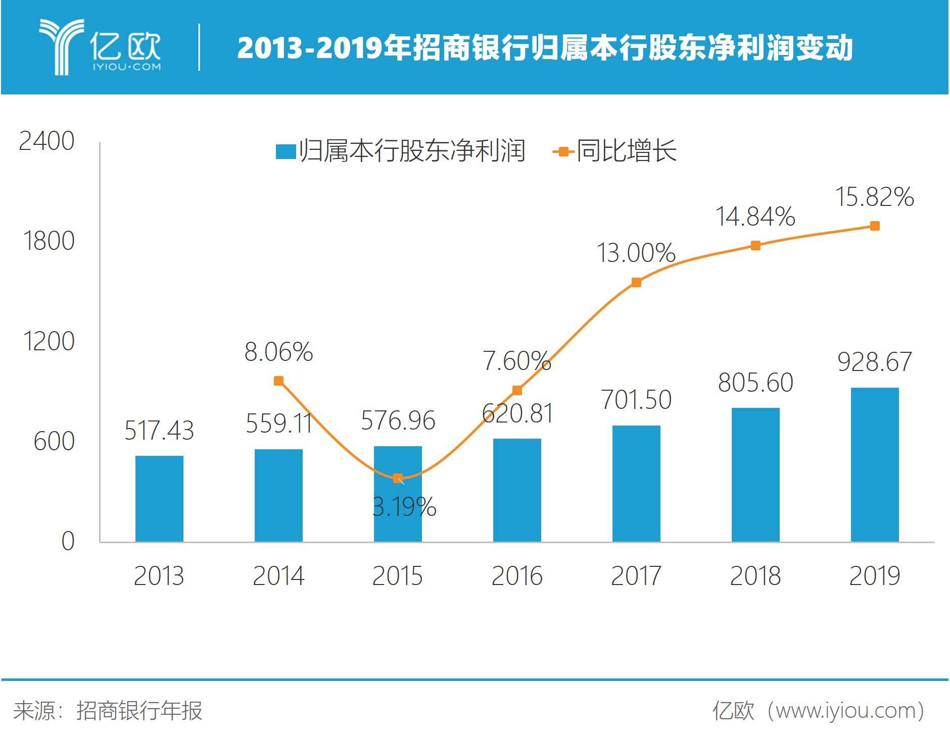 2013-2019年招商银行归属本行股东净利润变动