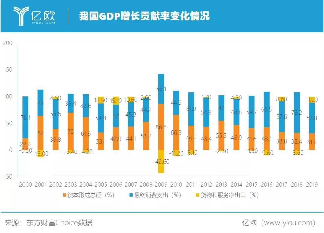 我国GDP增长贡献率变化情况