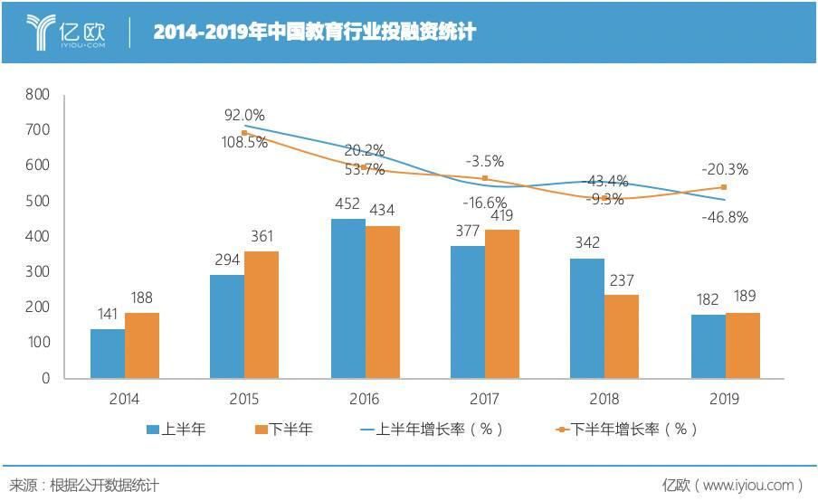 2014-2019年中国哺育走业头融资统计