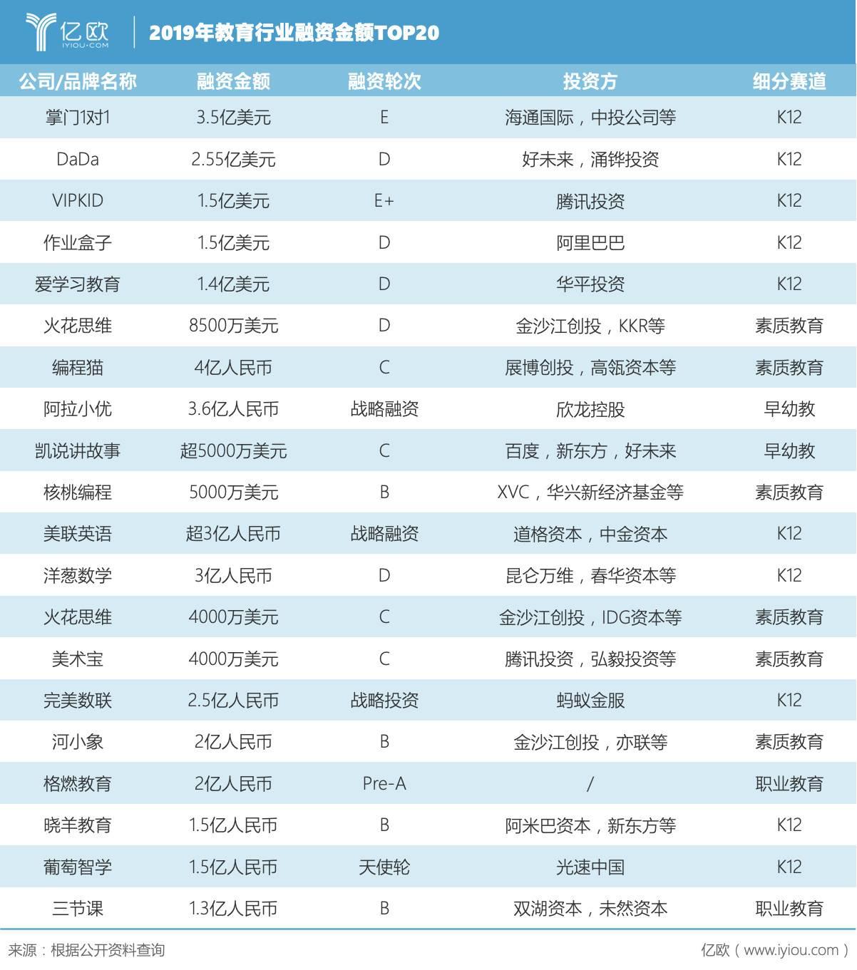 2019年哺育走业融资金额排名TOP20的企业