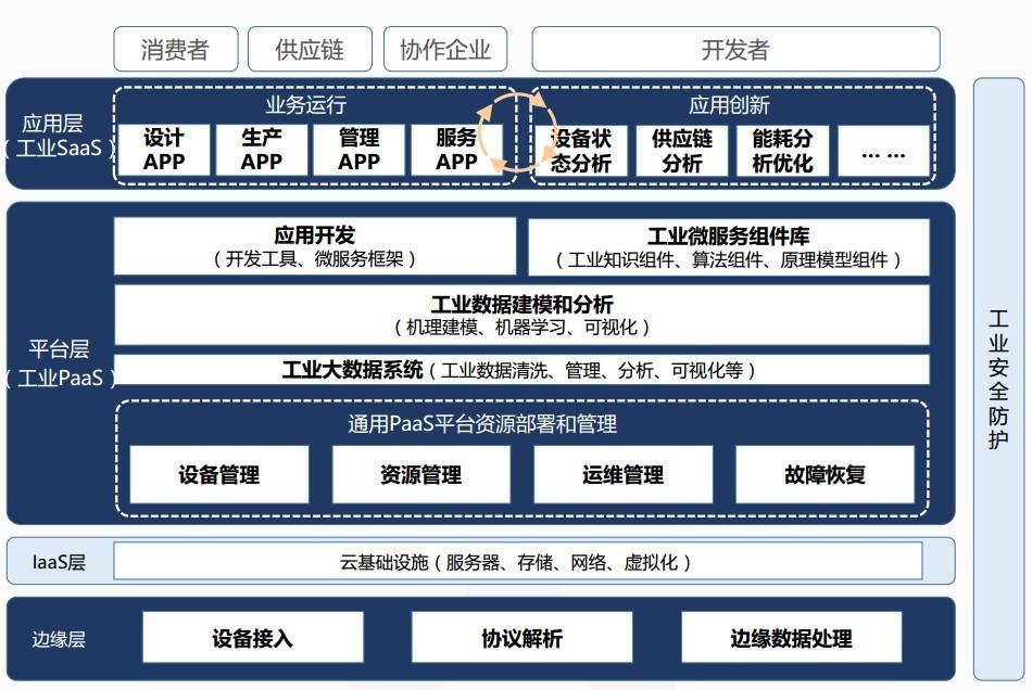 工业互联网平台功能架构图