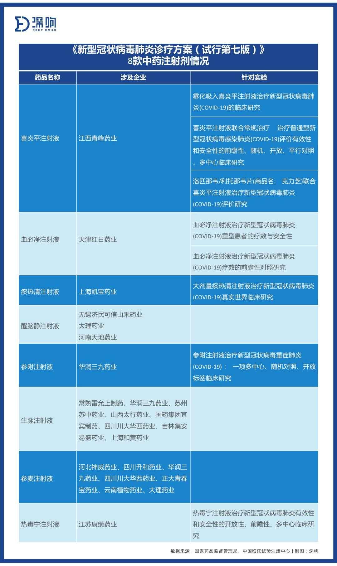《新式冠状病毒肺热诊疗方案(试走第七版)》