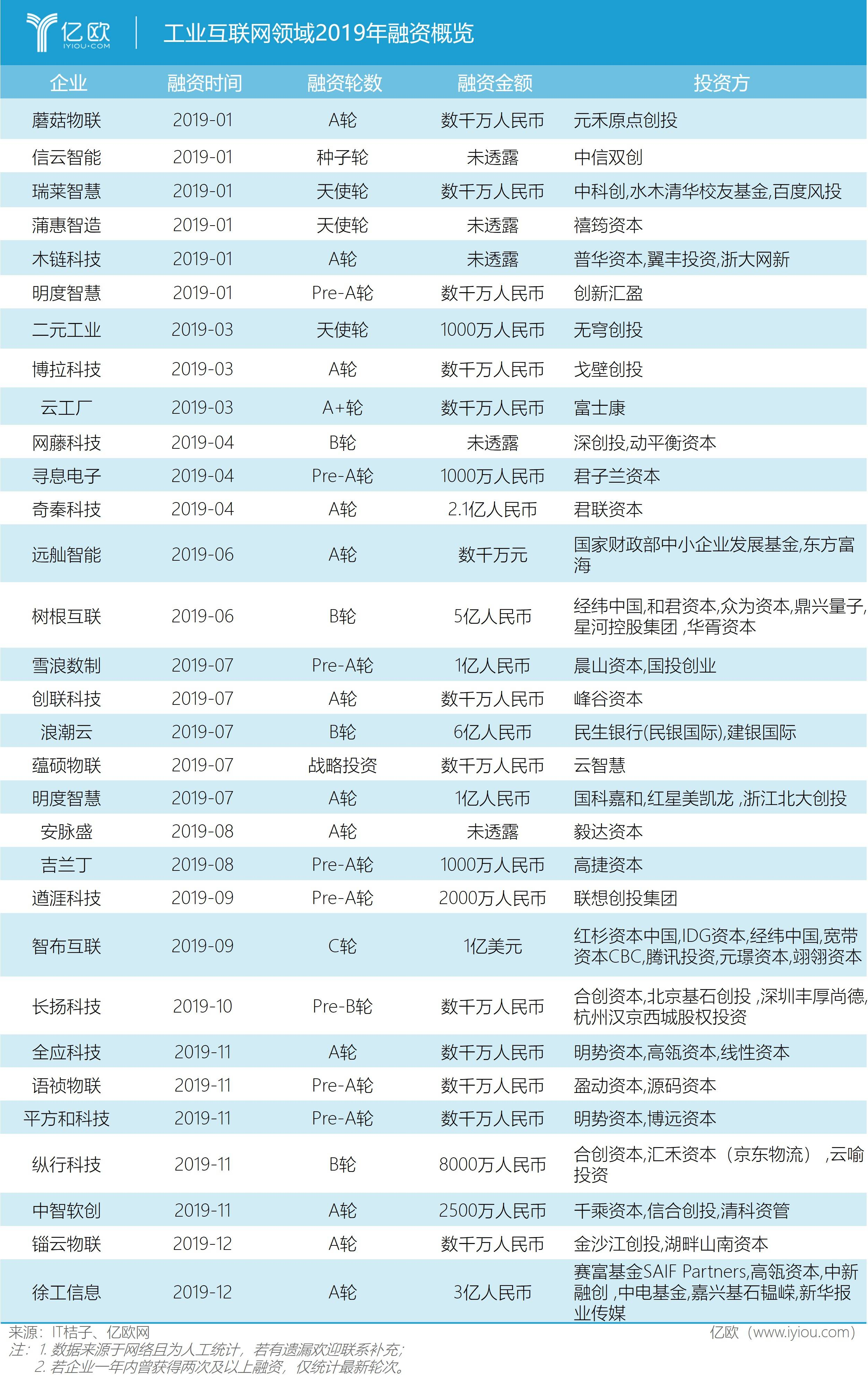 工业互联网周围2019年融资细目