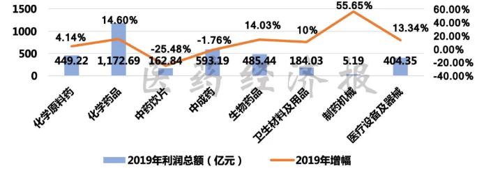医药工业利润统计.png