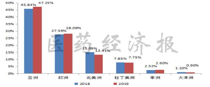 图3 2018年和2019年我国原料药出口市场占比.png