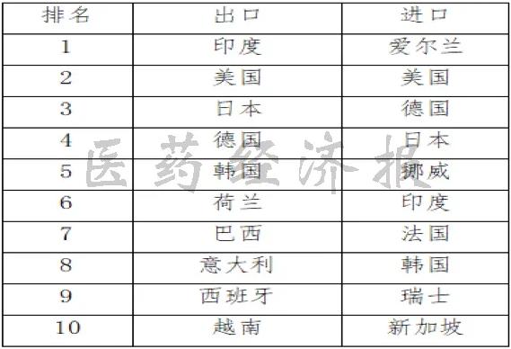 2019年我国原料药出口和进口国别榜单前十强png