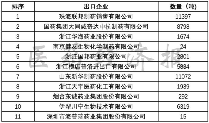 2019年出口金额领先企业排序.png