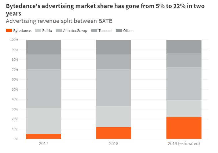 2017-2019年,BABT广告营收市场占比